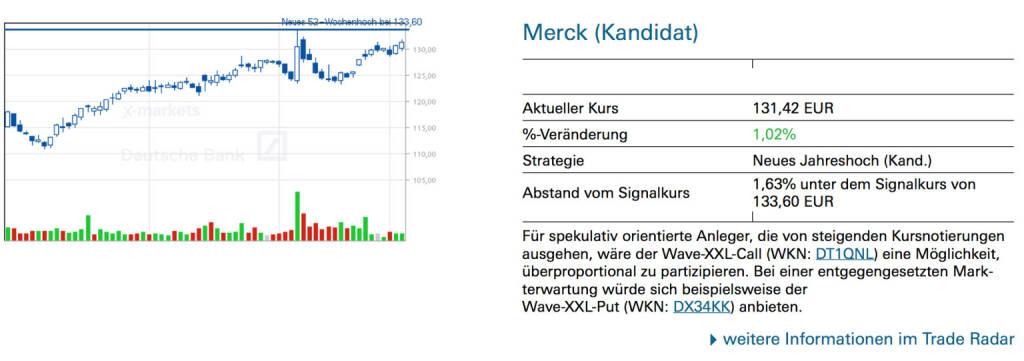Merck (Kandidat): Für spekulativ orientierte Anleger, die von steigenden Kursnotierungen ausgehen, wäre der Wave-XXL-Call (WKN: DT1QNL) eine Möglichkeit, überproportional zu partizipieren. Bei einer entgegengesetzten Mark- terwartung würde sich beispielsweise der Wave-XXL-Put (WKN: DX34KK) anbieten., © Quelle: www.trade-radar.de (07.01.2014)