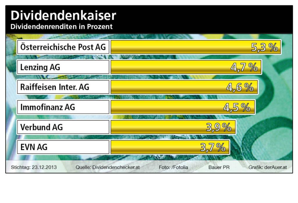 Dividendenkaiser Österreich: Post, Lenzing, RBI, Immofinanz, Verbund, EVN (c) Bauer PR, derAuer.at (07.01.2014)