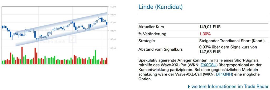 Linde (Kandidat): Spekulativ agierende Anleger könnten im Falle eines Short-Signals mithilfe des Wave-XXL-Put (WKN: DX0G8U) überproportional an der Kursentwicklung partizipieren. Bei einer gegensätzlichen Marktein- schätzung wäre der Wave-XXL-Call (WKN: DT1QNH) eine mögliche Option. , © Quelle: www.trade-radar.de (08.01.2014)