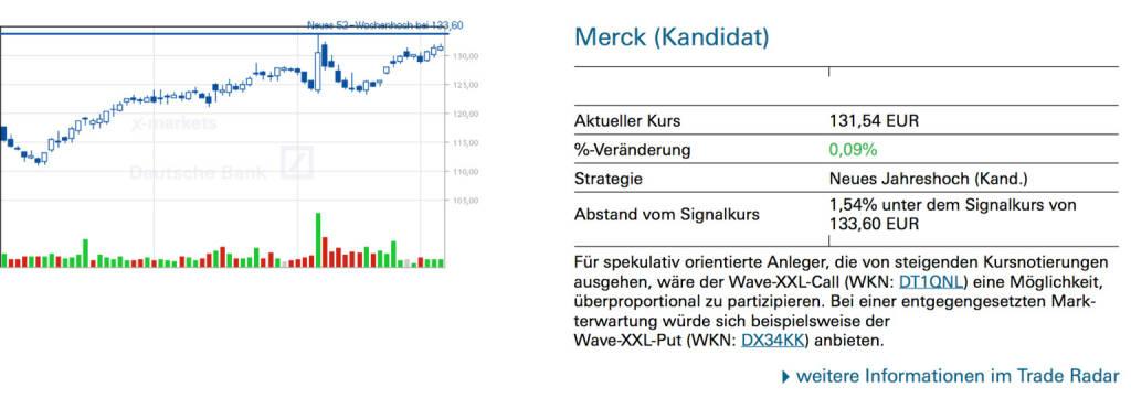 Merck (Kandidat): Für spekulativ orientierte Anleger, die von steigenden Kursnotierungen ausgehen, wäre der Wave-XXL-Call (WKN: DT1QNL) eine Möglichkeit, überproportional zu partizipieren. Bei einer entgegengesetzten Mark- terwartung würde sich beispielsweise der Wave-XXL-Put (WKN: DX34KK) anbieten., © Quelle: www.trade-radar.de (08.01.2014)