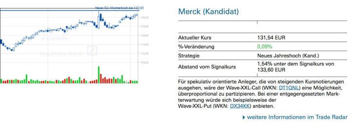 Merck (Kandidat): Für spekulativ orientierte Anleger, die von steigenden Kursnotierungen ausgehen, wäre der Wave-XXL-Call (WKN: DT1QNL) eine Möglichkeit, überproportional zu partizipieren. Bei einer entgegengesetzten Mark- terwartung würde sich beispielsweise der Wave-XXL-Put (WKN: DX34KK) anbieten.