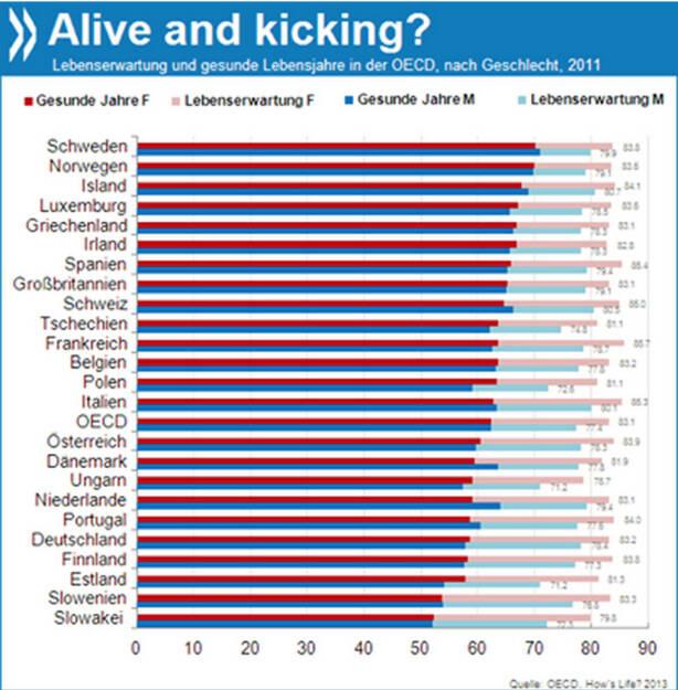 Alive and kicking? Frauen in der OECD leben im Durchschnitt sechs Jahre länger als Männer. Allerdings ist ein Viertel ihrer Lebenszeit durch Krankheiten beeinträchtigt, Männer verbringen nur knapp ein Fünftel ihrer Lebenszeit mit gesundheitlichen Einschränkungen.  Mehr Informationen unter: http://bit.ly/1bZgivr (How's Life, S. 108 ff.), © OECD (10.01.2014)