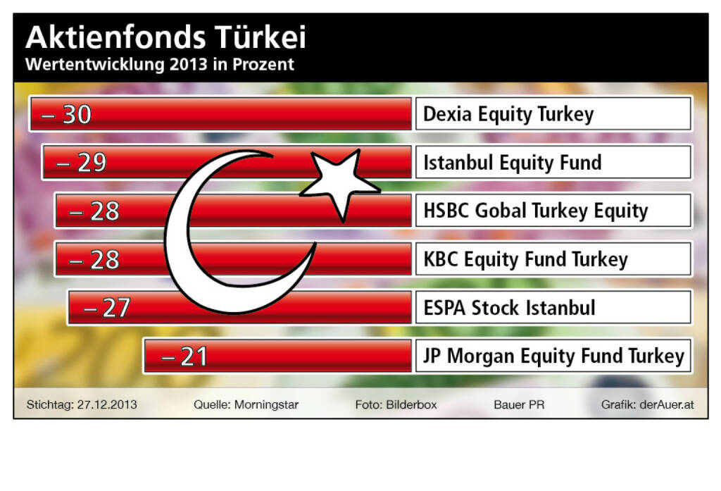 Aktienfonds Türkei 2013: Dexia Equity Turkey, Istanbul Equity Fund, HSBC Global Turkey Equity, KBC Equity Fund Turkey, ESPA Stock Istanbul, JP Morgan Equity Fund Turkey (c) Bauer PR, derAuer.at (11.01.2014)