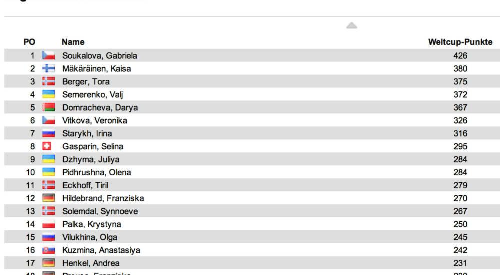 Biathlon Weltcupstand