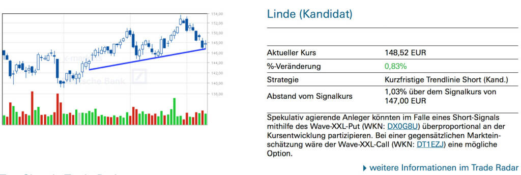 Linde (Kandidat): Spekulativ agierende Anleger könnten im Falle eines Short-Signals mithilfe des Wave-XXL-Put (WKN: DX0G8U) überproportional an der Kursentwicklung partizipieren. Bei einer gegensätzlichen Marktein- schätzung wäre der Wave-XXL-Call (WKN: DT1EZJ) eine mögliche Option., © Quelle: www.trade-radar.de (13.01.2014)