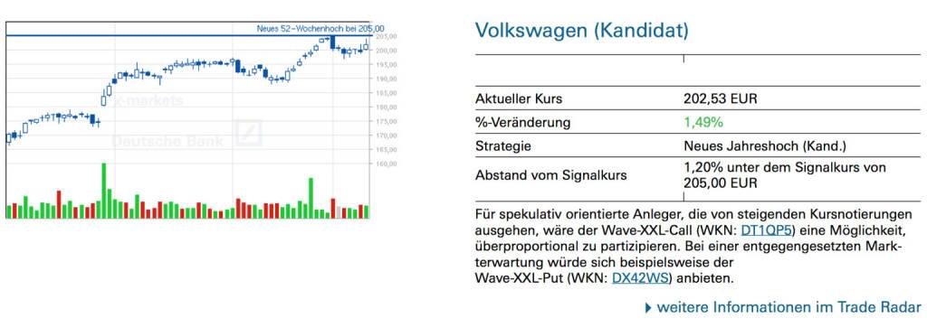 Volkswagen (Kandidat): Für spekulativ orientierte Anleger, die von steigenden Kursnotierungen ausgehen, wäre der Wave-XXL-Call (WKN: DT1QP5) eine Möglichkeit, überproportional zu partizipieren. Bei einer entgegengesetzten Mark- terwartung würde sich beispielsweise der Wave-XXL-Put (WKN: DX42WS) anbieten., © Quelle: www.trade-radar.de (13.01.2014)
