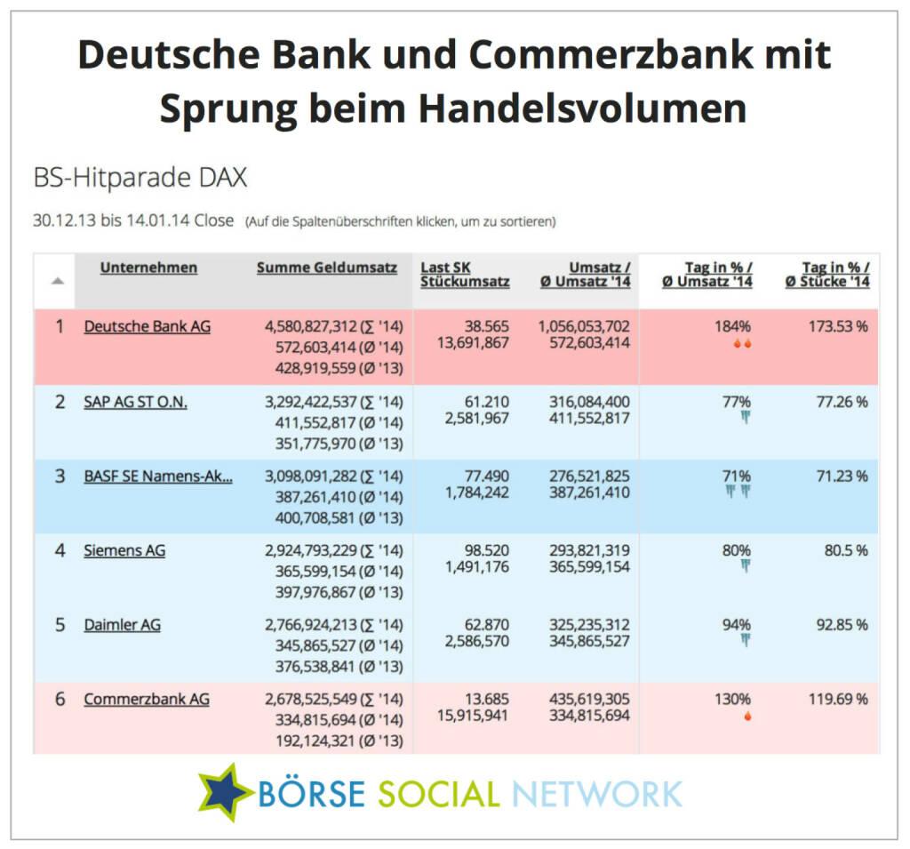 Deutsche Bank / Commerbank: Umsatzschub in den ersten Jännertagen, siehe http://boerse-social.com/launch/money/dax , © boerse-social.com (14.01.2014)