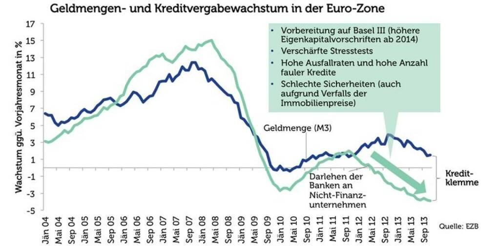 Agenda Austria Grafik der Woche: Geldmengen- und Kreditvergabewachstum in der Euro-Zone (Quelle: EZB) (14.01.2014)