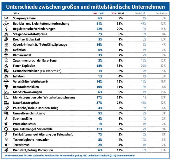 Unterschiede zwischen grossen und mittelständischen Unternehmen