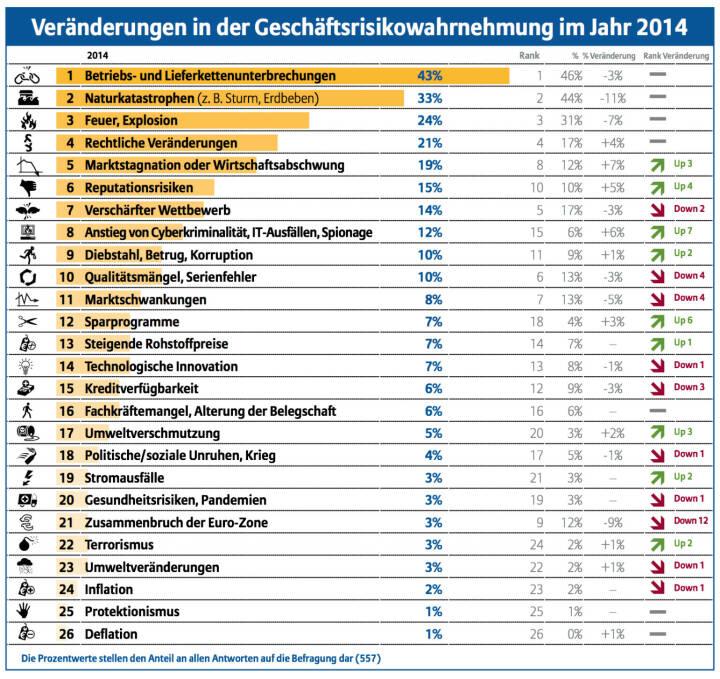 Veränderungen in der Geschäftsrisikowahrnehmung im Jahr 2014