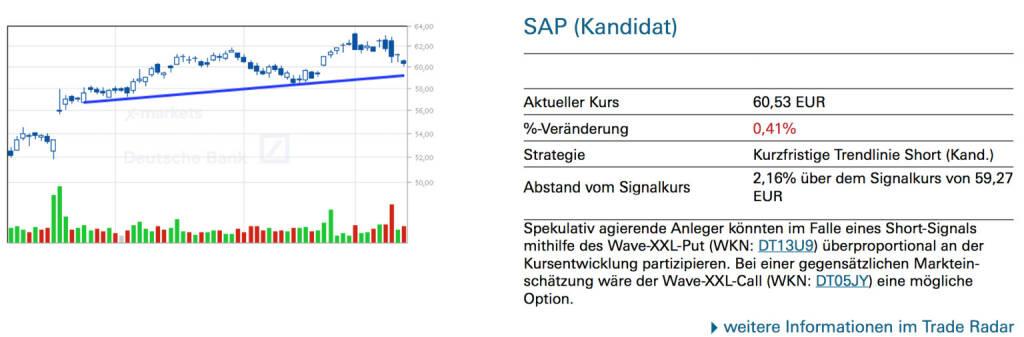 SAP (Kandidat): Spekulativ agierende Anleger könnten im Falle eines Short-Signals mithilfe des Wave-XXL-Put (WKN: DT13U9) überproportional an der Kursentwicklung partizipieren. Bei einer gegensätzlichen Marktein- schätzung wäre der Wave-XXL-Call (WKN: DT05JY) eine mögliche Option., © Quelle: www.trade-radar.de (15.01.2014)