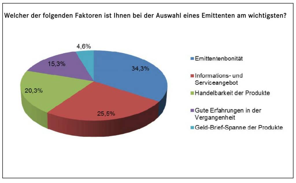 DDV über Zertifikate: Emittentenbonität am wichtigsten (15.01.2014)