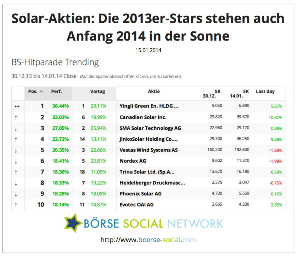 Grafik Solar Aktien: Yingli, Canadian Solar auch 2014 gefragt http://boerse-social.com/launch/performance/trending, © boerse-social.com (15.01.2014)