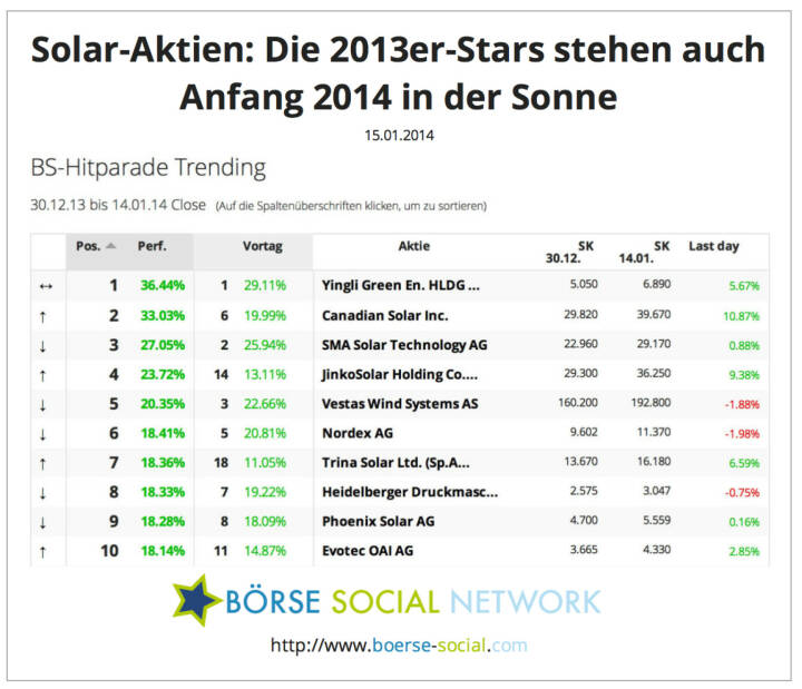 Grafik Solar Aktien: Yingli, Canadian Solar auch 2014 gefragt http://boerse-social.com/launch/performance/trending