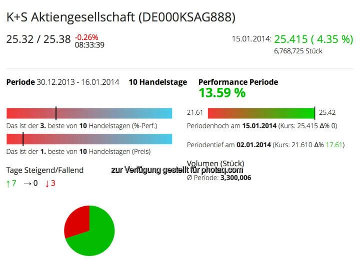 K+S im Börse Social Network http://boerse-social.com/launch/aktie/ks_aktiengesellschaft