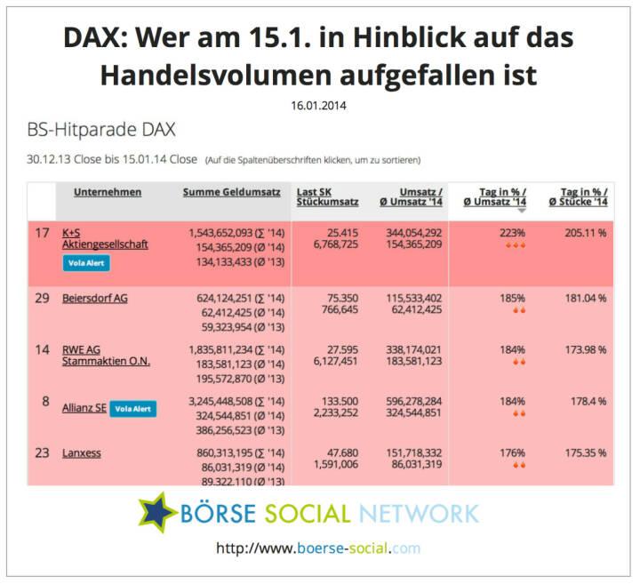 K+S, Beiersdorf und RWE mit dem ca. Doppelten eines normalen Tagesvolumens http://boerse-social.com/launch/money/dax
