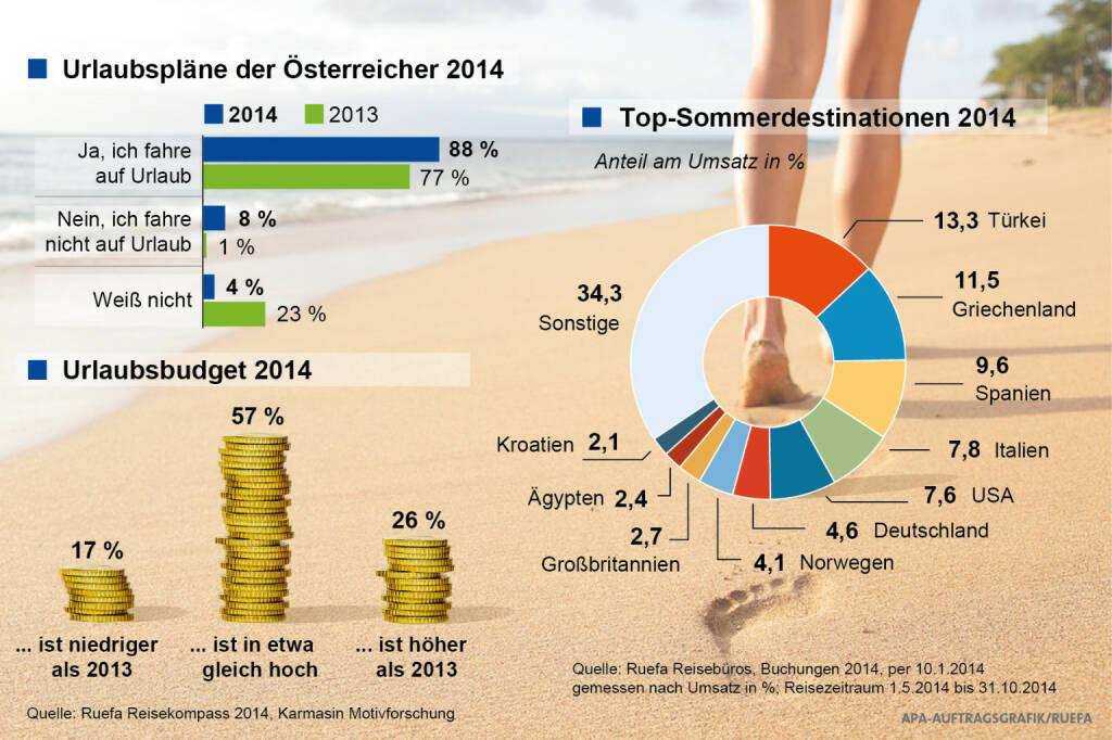 Ruefa Reisekompass 2014: Urlaub liegt bei den Österreichern hoch im Kurs (Grafik: APA, Aussendung) (16.01.2014)