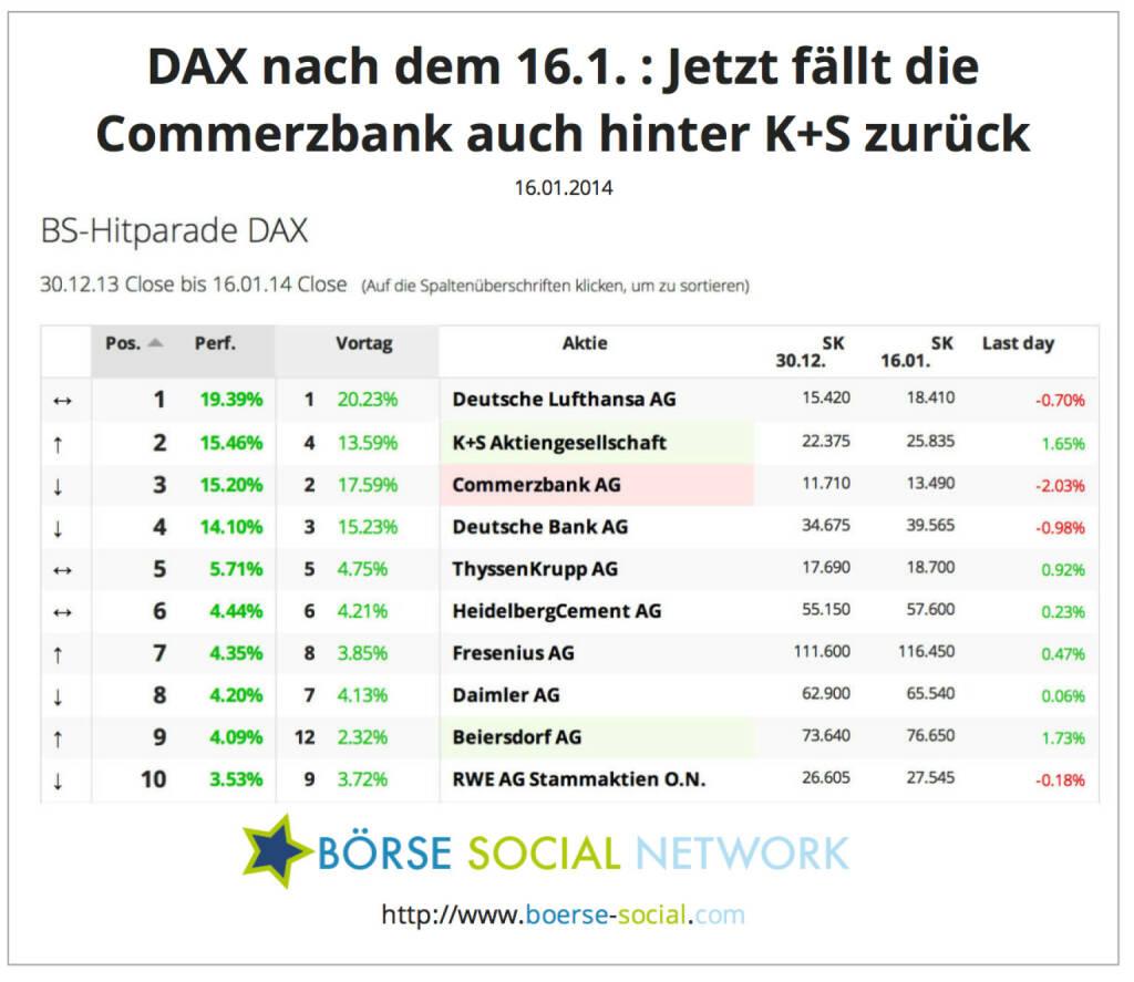 Vorjahresverlierer K+S nun die Nr. 2 ytd im DAX. Commerzbank ist jetzt auf Rang 3. Die Bankaktie ist deshalb rot eingefärbt, weil sie am Berichtstag zu den schwächsten drei DAX-Werten gehörte http://boerse-social.com/launch/performance/dax, © boerse-social.com (16.01.2014)