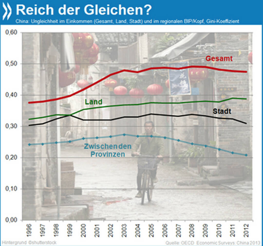 Land der Gleichen? Die Gegensätze zwischen arm und reich haben sich in China vor allem in den 90er Jahren und nach der Jahrtausendwende verschärft. Seit etwa fünf Jahren geht die Ungleichheit wieder etwas zurück, am stärksten in den Städten und zwischen den Provinzen.   Mehr Infos unter: http://bit.ly/12ceMoA (OECD Economic Surveys: China 2013, S. 20), © OECD (17.01.2014)