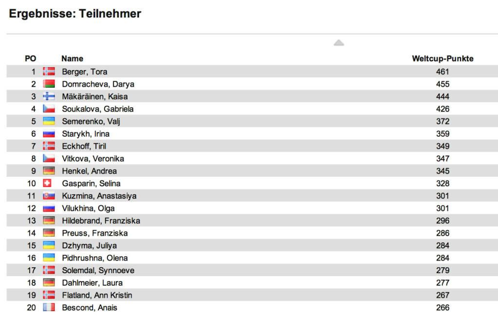 Biathlon-Weltcupstand Damen nach 12 Rennen: Den Verfolger in Antholz holte Andrea Henkel vor Nadeschda Skardino und Tora Berger. Im Weltcup führt nun Berger vor Darya Domracheva und Kaisa Mäkäräinen, © laola1.at (18.01.2014)