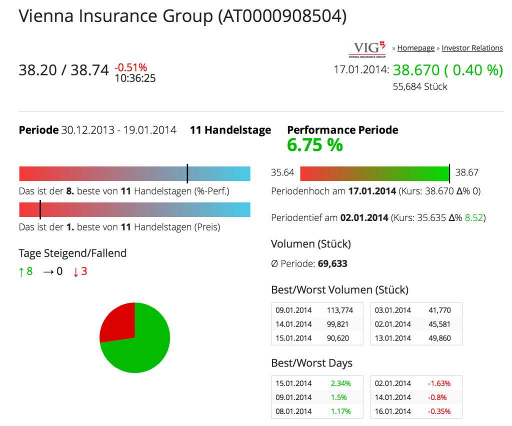 http://www.boerse-social.com am 19.1.2014: Heute haben wir für alle Einzeltitel des BSN-Universums die drei besten/schlechtesten Handelstage (in Prozent) addiert. Siehe die VIG http://boerse-social.com/launch/aktie/vienna_insurance_group . Einen grösseren Gewinn- bzw. auch Verlusttag in der abgelaufenen Woche und year-to-date gut unterwegs. (19.01.2014)