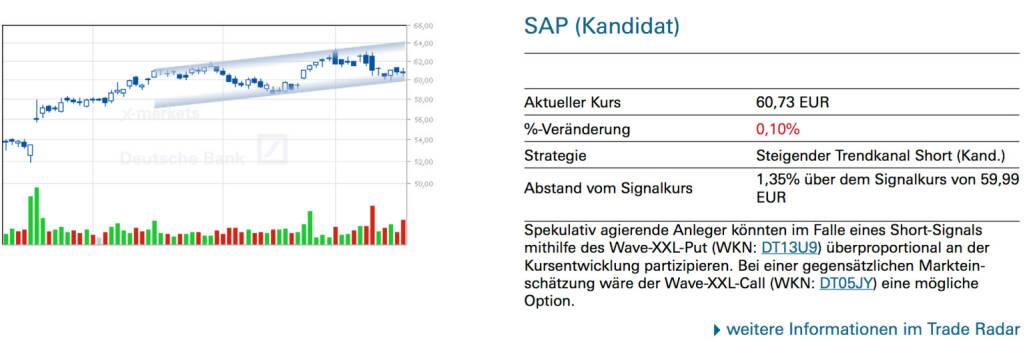 SAP (Kandidat): Spekulativ agierende Anleger könnten im Falle eines Short-Signals mithilfe des Wave-XXL-Put (WKN: DT13U9) überproportional an der Kursentwicklung partizipieren. Bei einer gegensätzlichen Markteinschätzung wäre der Wave-XXL-Call (WKN: DT05JY) eine mögliche Option., © Quelle: www.trade-radar.de (20.01.2014)