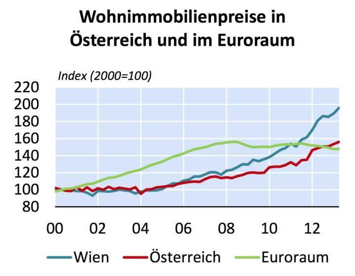 Sterreich weist seit 2007 starke preisanstiege bei for Grafik praktikum wien