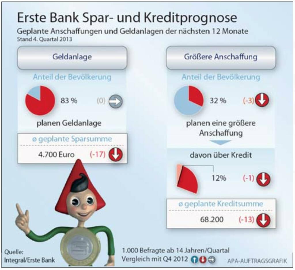Erste Bank Spar- und Kreditprognose: Die ÖsterreicherInnen geben an, im Jahr 2014 rund 4.700 Euro wieder- bzw. neuveranlagen zu wollen. In den kommenden 12 Monaten sind das exakt 1.000 Euro weniger als im Vergleichszeitraum des Vorjahres. Rund ein Drittel (32%) sieht sich im gleichen Zeitraum mit größeren Anschaffungen konfrontiert und 12% derer, werden das auch mittels Kredit finanzieren. Als die besten Veranlagungsformen für einen langfris- tigen Vermögensaufbau sehen die ÖsterreicherInnen den Bausparer, das Sparbuch sowie Immobilien. Wertpapiere nehmen erst die Plätze vier bis sechs ein. Das ergab der aktuelle Spar- und Kreditmonitor, eine quartalsweise Integral-Umfrage im Auftrag von Erste Bank und Sparkassen. (20.01.2014)