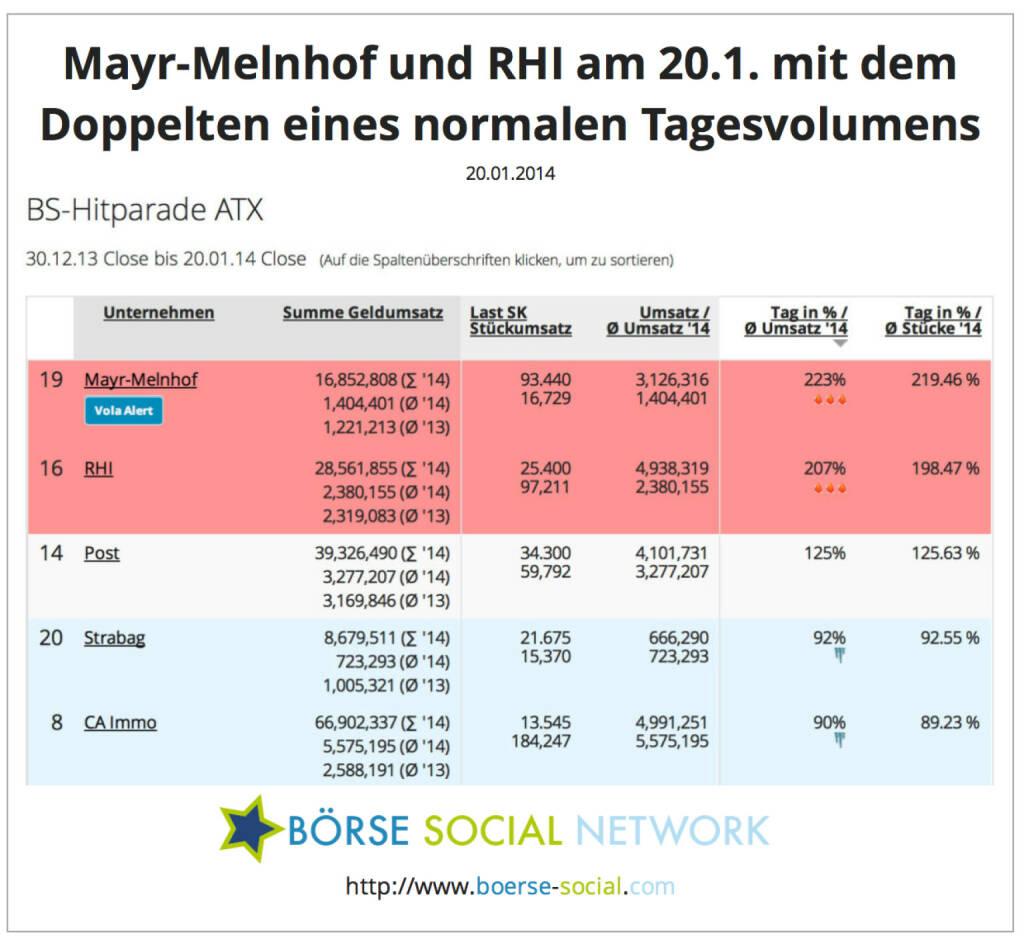Mayr, RHI: Die Nr. 19 und Nr. 16 im ATX-Umsatzranking am 20.1. mit sehr hohem Volumen http://www.boerse-social.com/launch/money/atx, © boerse-social.com (20.01.2014)