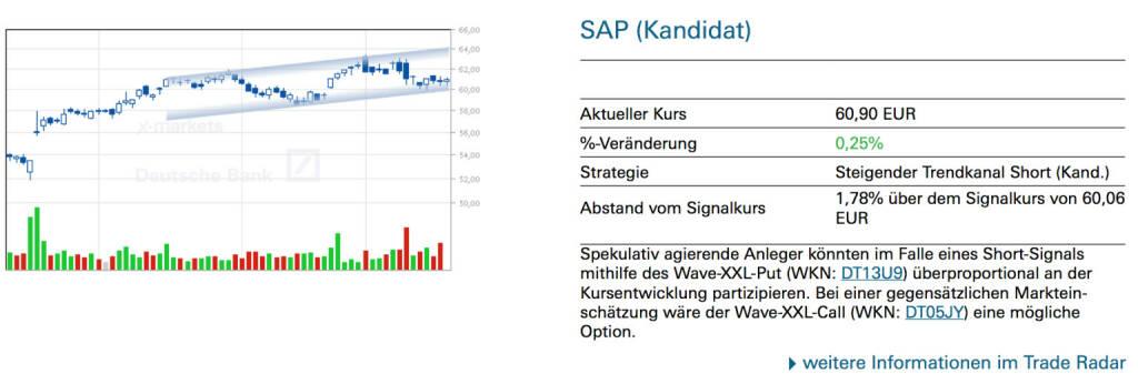 SAP (Kandidat): Spekulativ agierende Anleger könnten im Falle eines Short-Signals mithilfe des Wave-XXL-Put (WKN: DT13U9) überproportional an der Kursentwicklung partizipieren. Bei einer gegensätzlichen Marktein- schätzung wäre der Wave-XXL-Call (WKN: DT05JY) eine mögliche Option., © Quelle: www.trade-radar.de (21.01.2014)