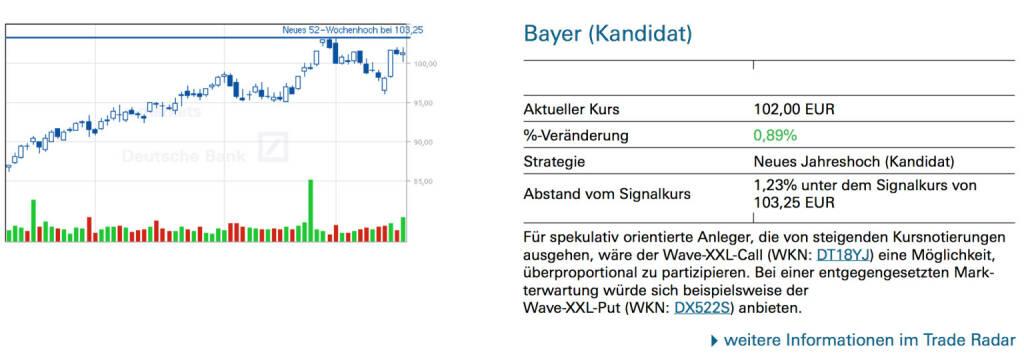 Bayer (Kandidat): Für spekulativ orientierte Anleger, die von steigenden Kursnotierungen ausgehen, wäre der Wave-XXL-Call (WKN: DT18YJ) eine Möglichkeit, überproportional zu partizipieren. Bei einer entgegengesetzten Markterwartung würde sich beispielsweise der Wave-XXL-Put (WKN: DX522S) anbieten., © Quelle: www.trade-radar.de (21.01.2014)