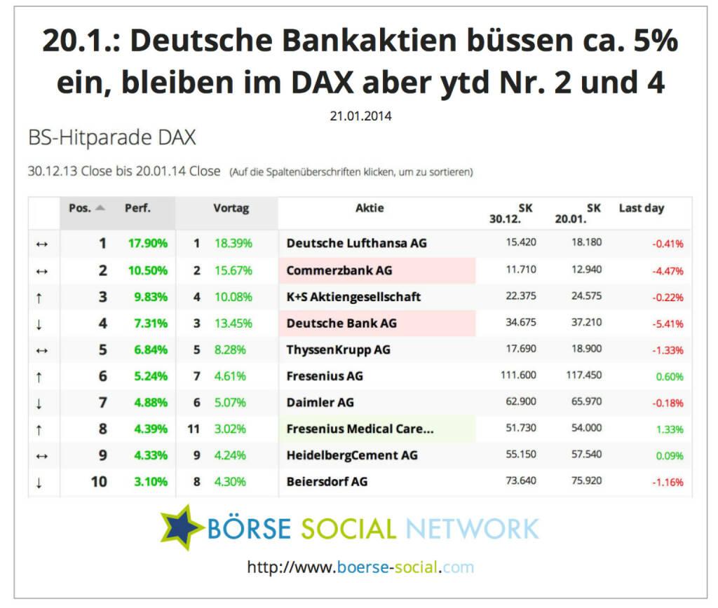 Commerzbank, Deutsche Bank verlieren stark, bleiben aber year-to-date vorne dabei http://boerse-social.com/launch/performance/dax, © boerse-social.com (21.01.2014)