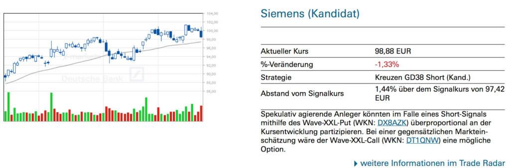 Siemens (Kandidat): Spekulativ agierende Anleger könnten im Falle eines Short-Signals mithilfe des Wave-XXL-Put (WKN: DX8AZK) überproportional an der Kursentwicklung partizipieren. Bei einer gegensätzlichen Markteinschätzung wäre der Wave-XXL-Call (WKN: DT1QNW) eine mögliche Option., © Quelle: www.trade-radar.de (23.01.2014)