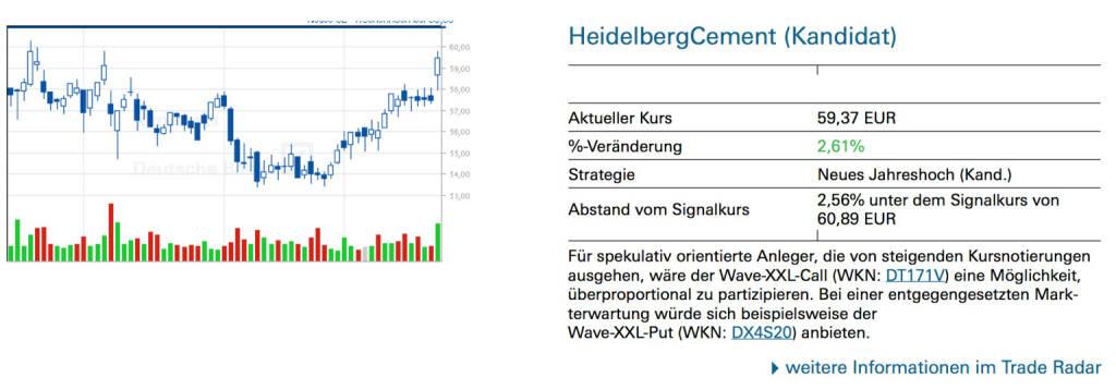 HeidelbergCement (Kandidat): Für spekulativ orientierte Anleger, die von steigenden Kursnotierungen ausgehen, wäre der Wave-XXL-Call (WKN: DT171V) eine Möglichkeit, überproportional zu partizipieren. Bei einer entgegengesetzten Mark- terwartung würde sich beispielsweise der Wave-XXL-Put (WKN: DX4S20) anbieten., © Quelle: www.trade-radar.de (23.01.2014)