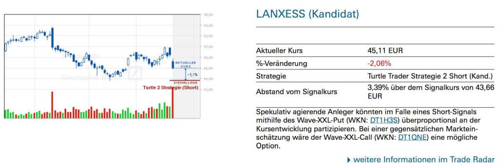 Lanxess (Kandidat): Spekulativ agierende Anleger könnten im Falle eines Short-Signals mithilfe des Wave-XXL-Put (WKN: DT1H3S) überproportional an der Kursentwicklung partizipieren. Bei einer gegensätzlichen Marktein- schätzung wäre der Wave-XXL-Call (WKN: DT1QNE) eine mögliche Option., © Quelle: www.trade-radar.de (24.01.2014)
