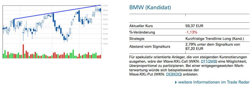 BMW (Kandidat): Für spekulativ orientierte Anleger, die von steigenden Kursnotierungen ausgehen, wäre der Wave-XXL-Call (WKN: DT1QMB) eine Möglichkeit, überproportional zu partizipieren. Bei einer entgegengesetzten Mark- terwartung würde sich beispielsweise der Wave-XXL-Put (WKN: DE9XDQ) anbieten., © Quelle: www.trade-radar.de (24.01.2014)