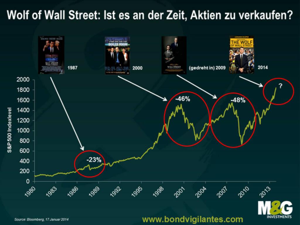 The Wolf of Wall Street: Sind Wall Street-Filme der beste Indikator dafür, dass ein Aktienabverkauf bevorsteht? (c) M&G http://www.bondvigilantes.com (24.01.2014)