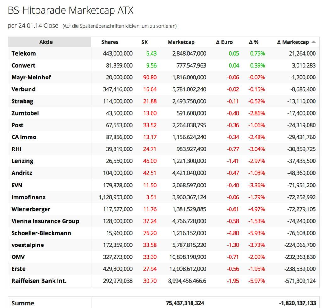 http://www.boerse-social.com am 24.1.2014: Die heutige Zuschaltung betrifft die Veränderung der Market Cap auf Tagesbasis. Zunächst für den ATX. Zufällig war es der schwächste Tag des Jahres 2014, daher ist die Market Cap der ATX-Titel um ca. 1,8 Mrd. zurückgegangen. Achtung: Das hat nichts mit der Market Cap des ATX selbst zu tun, da für dessen Berechnungen Faktoren einfliessen (zB Free Float Faktoren). Die Liste von heute zeigt aber, dass zB RBI 571 Mio. Euro Market Cap verloren hat, ungefähr das, was gestern gewonnen wurde. http://boerse-social.com/launch/marketcap/atx   (24.01.2014)