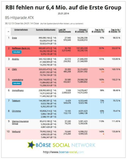890 Mio. vs. 883 Mio. - Erste und RBI liegen beim year-to-date-Handelsvolumen fast gleichauf, beide werden im Jänner über die Milliarde kommen, © boerse-social.com (25.01.2014)