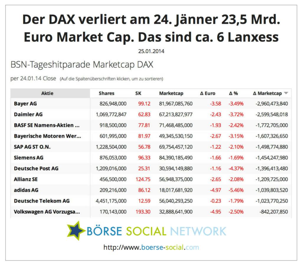 Der DAX verliert am 24. Jänner 23,5 Mrd. Euro Market Cap. Das sind ca. 6 Lanxess http://boerse-social.com/launch/marketcap/dax, © boerse-social.com (25.01.2014)