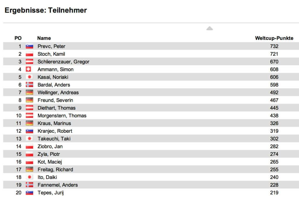 Schisprung Weltcup Herren nach 17 Springen: In Sapporo siegte Peter Prevc vor Jernej Damjan und Noriaki Kasai. Im Weltcup führt nun ebenfalls Prevc vor Kamil Stoch und Gregor Schlierenzauer, die beide nicht nach Sapporo gereist sind, © laola1.at (25.01.2014)