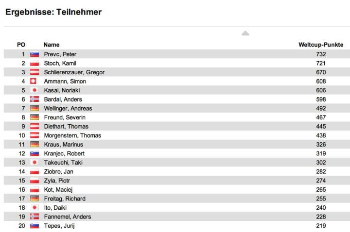 Schisprung Weltcup Herren nach 17 Springen: In Sapporo siegte Peter Prevc vor Jernej Damjan und Noriaki Kasai. Im Weltcup führt nun ebenfalls Prevc vor Kamil Stoch und Gregor Schlierenzauer, die beide nicht nach Sapporo gereist sind