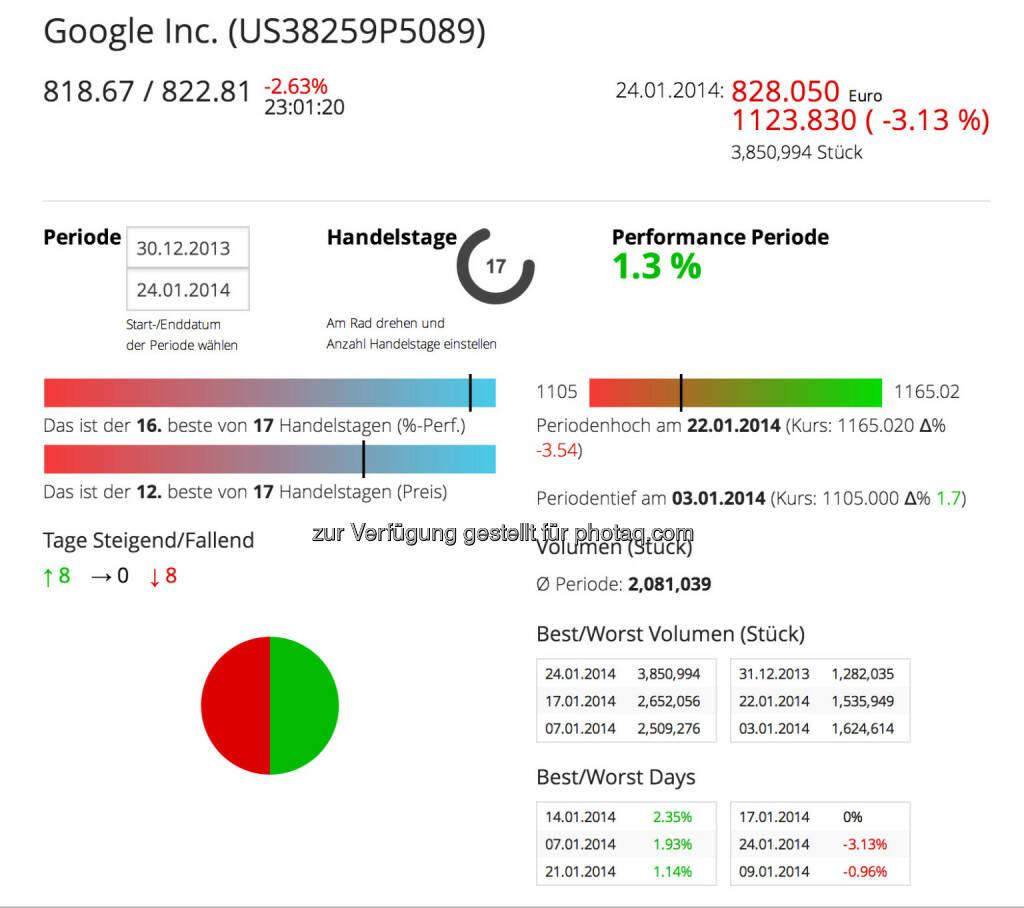 Google im Börse Social Network, http://boerse-social.com/launch/aktie/google_inc, © Google (Homepage) (25.01.2014)