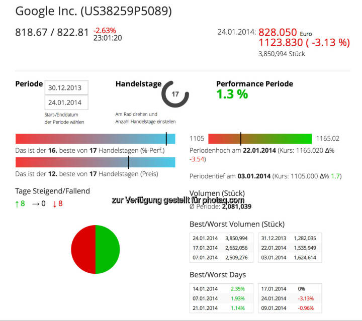 Google im Börse Social Network, http://boerse-social.com/launch/aktie/google_inc