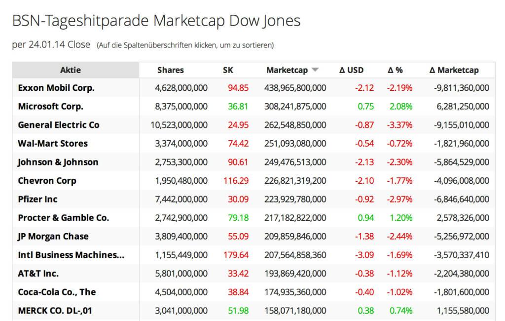 http://www.boerse-social.com am 26.1.2014: Die heutige Zuschaltung betrifft die Veränderung der Market Cap auf Tagesbasis, Teil 3, der Dow. Titel wie Exxon, Microsoft und GE sind extrem hoch kapitalisiert. Am Freitag ist die kumulierte Market Cap um 74 Mrd. Dollar zurückgegangen: http://boerse-social.com/launch/marketcap/dow . (26.01.2014)