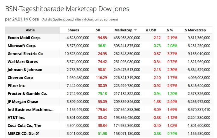http://www.boerse-social.com am 26.1.2014: Die heutige Zuschaltung betrifft die Veränderung der Market Cap auf Tagesbasis, Teil 3, der Dow. Titel wie Exxon, Microsoft und GE sind extrem hoch kapitalisiert. Am Freitag ist die kumulierte Market Cap um 74 Mrd. Dollar zurückgegangen: http://boerse-social.com/launch/marketcap/dow .