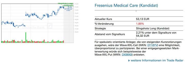 Fresenius Medical Care (Kandidat): Für spekulativ orientierte Anleger, die von steigenden Kursnotierungen ausgehen, wäre der Wave-XXL-Call (WKN: DT18YV) eine Möglichkeit, überproportional zu partizipieren. Bei einer entgegengesetzten Markterwartung würde sich beispielsweise der Wave-XXL-Put (WKN: DX96K8) anbieten.