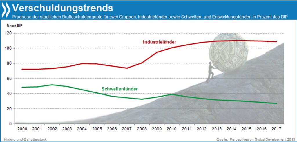 Leere Kassen? Während die öffentliche Verschuldung der Industrieländer bis 2017 auf etwa 110 Prozent des BIP steigen wird, geht der Trend in Entwicklungs- und Schwellenländern in die andere Richtung. Gründe dafür: größeres BIP-Wachstum, niedrigere Zinsen auf Staatsanleihen und mehr Steuereinnahmen.  Mehr Infos unter: http://bit.ly/16amZHP (Perspectives on Global Development 2013, S. 37f.), © OECD (27.01.2014)