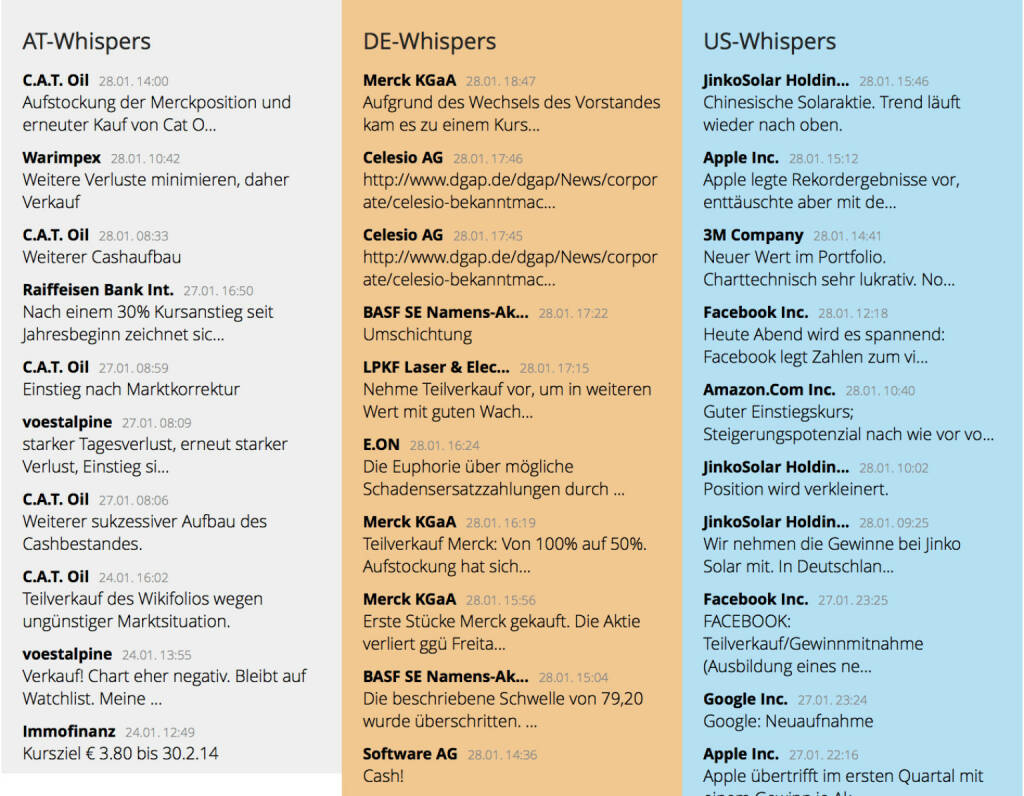http://www.boerse-social.com am 28.1.2014: Die heutige Zuschaltung betrifft den zweiten grösseren Content-Block, ausgewählte Whispers für AT-, DE- und US-Aktien. Whispers nennen wir aktuelle Kommentare aus dem wikifolio-Universum. Mit Links zu den jeweiligen Depots, damit man sieht, wie erfolgreich die Kommentatoren mit ihren Einschätzungen sind und wie sich die genannten Inputs in die jeweiligen Strategien einordnen. (28.01.2014)