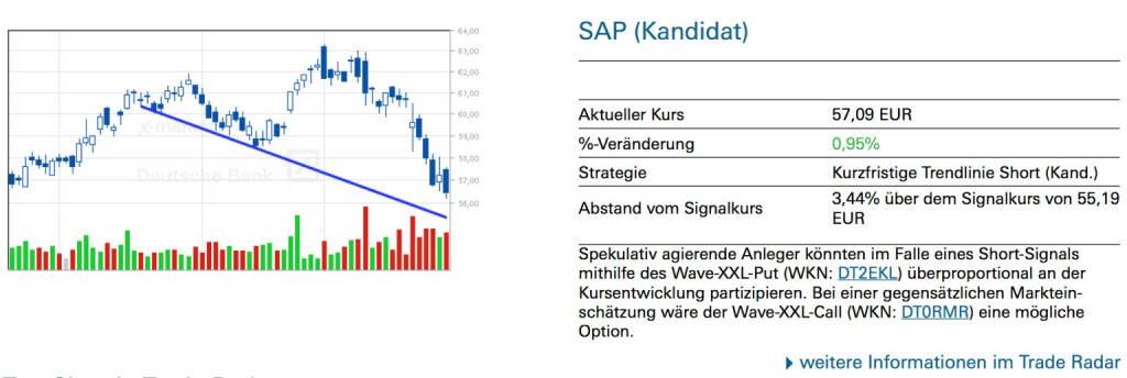 SAP (Kandidat): Spekulativ agierende Anleger könnten im Falle eines Short-Signals mithilfe des Wave-XXL-Put (WKN: DT2EKL) überproportional an der Kursentwicklung partizipieren. Bei einer gegensätzlichen Marktein- schätzung wäre der Wave-XXL-Call (WKN: DT0RMR) eine mögliche Option., © Quelle: www.trade-radar.de (29.01.2014)